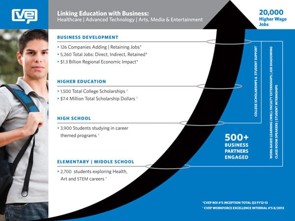 Pathways for the Next Generation - Industry and education collaborate to train the future workforce